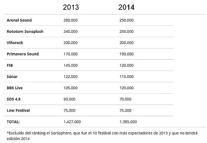 tabla-numero-asistentes-festivales-2014